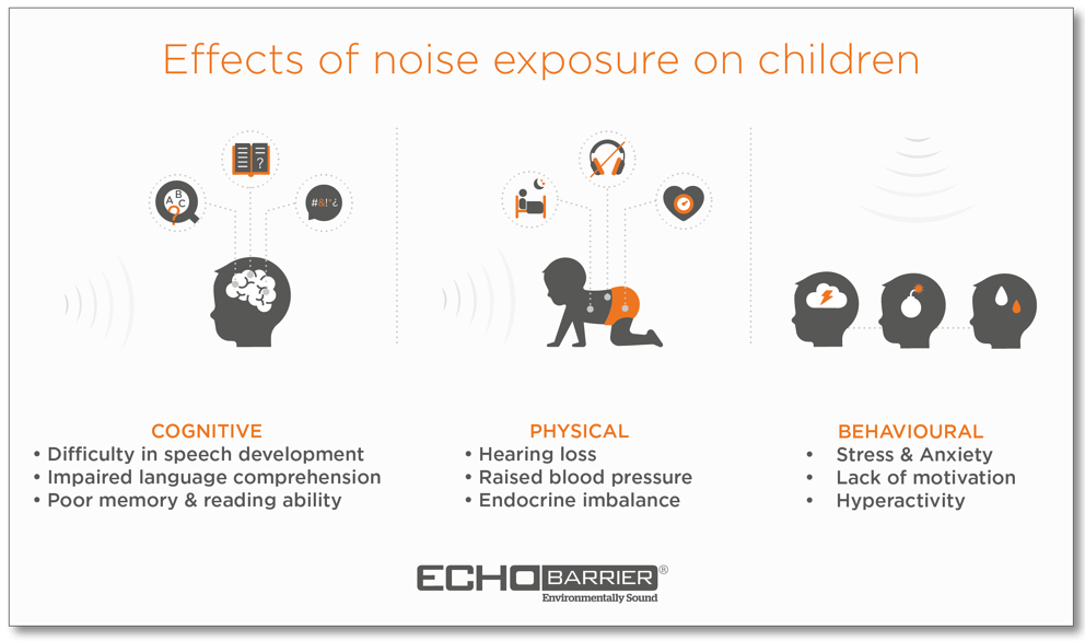 Effects of noise exposure on children